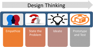 design-thinking-amalik-1