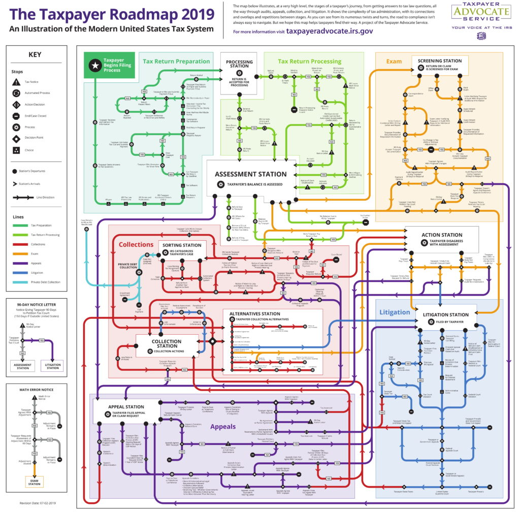 Taxpayer Roadmap from the Internal Revenue Service that uses the visual metaphor of a subway map to illustrate intersecting processes