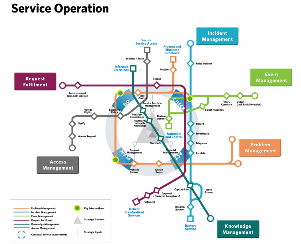 subway map image of ITSM processes for Service operations